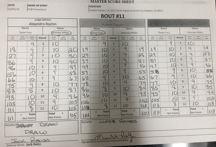 wilder fury scorecard